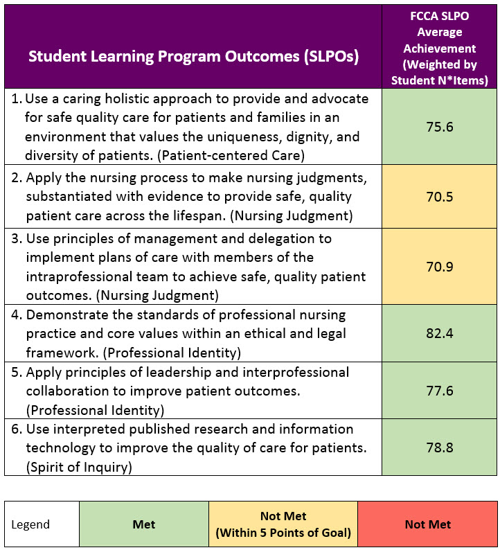 Student Learning Program Outcomes Chart
